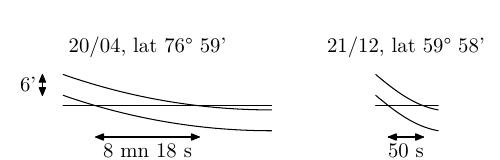 Course du Soleil, comparaison entre Greenwich le 21/12 et la latitude 76 le 20/04