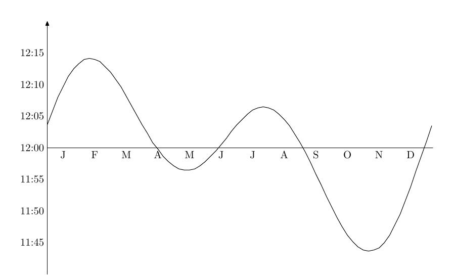 Courbe de l'équation du temps pendant un an